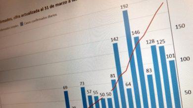 Photo of ¿Cómo han evolucionado los contagios por coronavirus en cada región de Chile?
